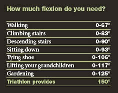 How much flexion do you need?